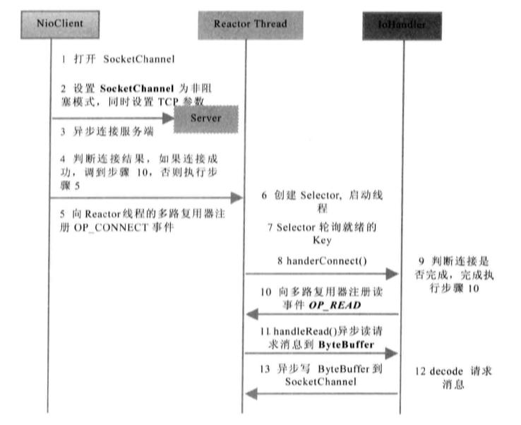 NIO客户端通信序列图