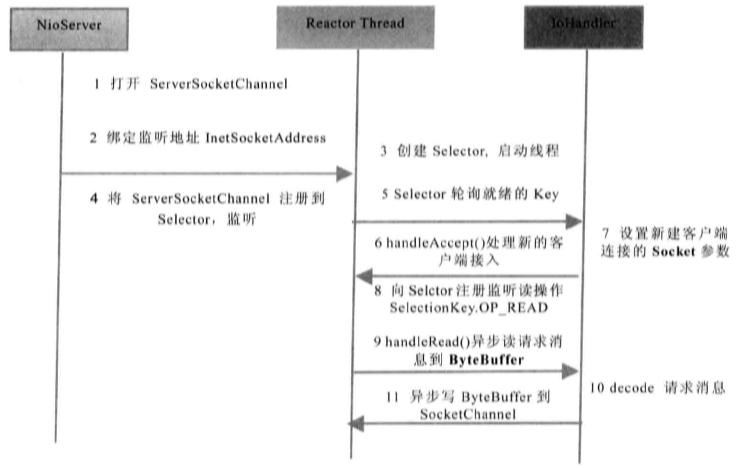 NIO服务端通信序列图