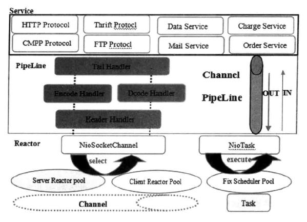 Netty逻辑架构图